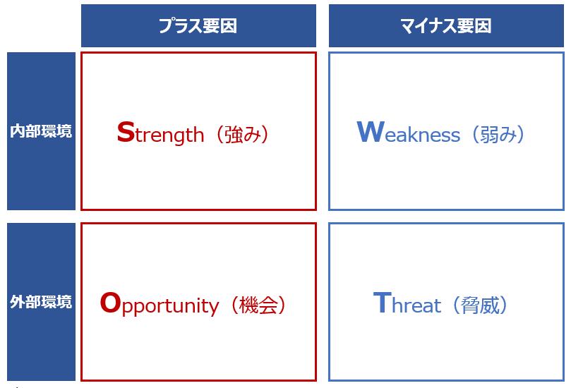 【EC販売方法】SWOT分析